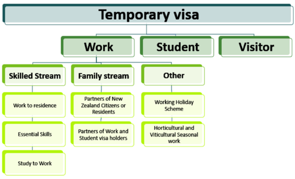 Diagram showing the hierarchy of options for temporary work visas
