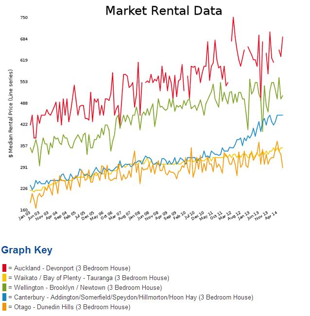 New Zealand average rental prices for 5 cities