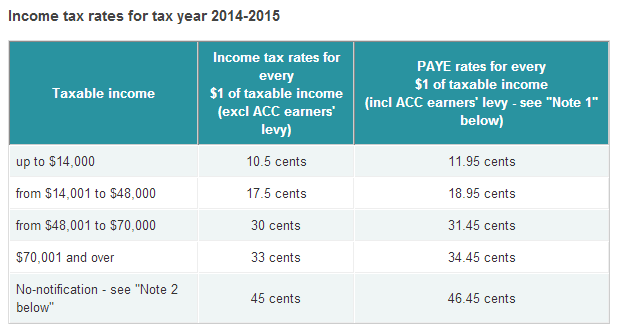 Personal Tax Rates in New Zealand